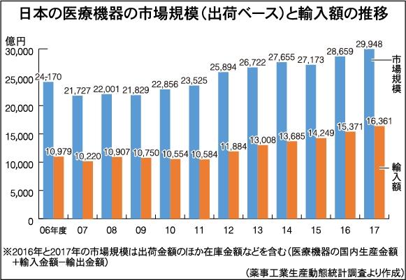 電子デバイス産業新聞の「日本の医療機器の市場規模(出荷ベース)と輸入額の推移」のデータ画像。